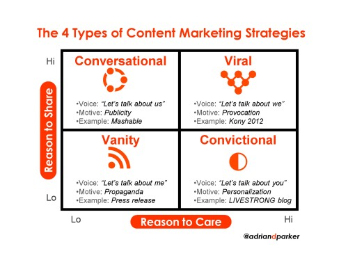4 Types of Content Marketing Strategies - Adrian Parker